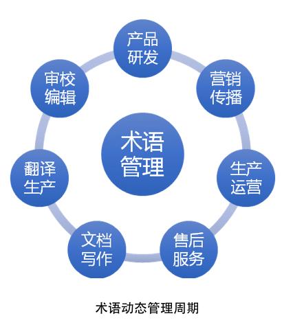 memoQ-术语管理1